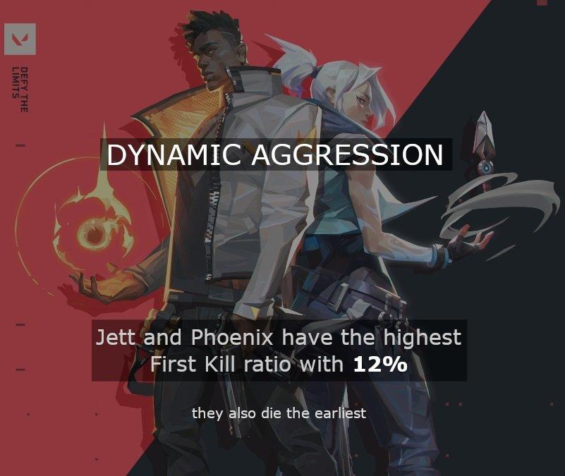 valorant statistiques frags jett phoenix