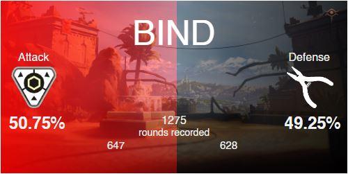 valorant statistique par role bind