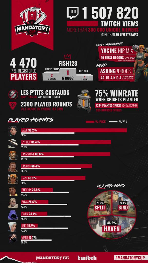 Infographie de la Mandatory Cup