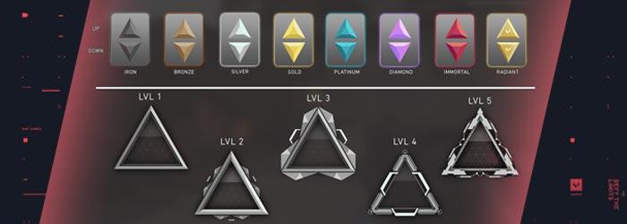 Valorant : Nouveau Système de Rangs