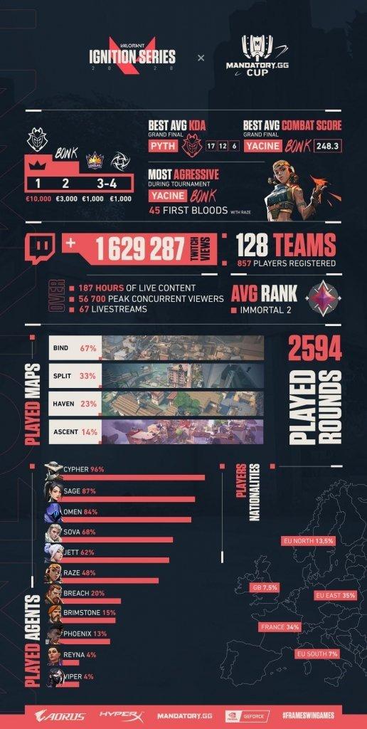 Infographie de la Mandatory.GG Cup des Ignition Series