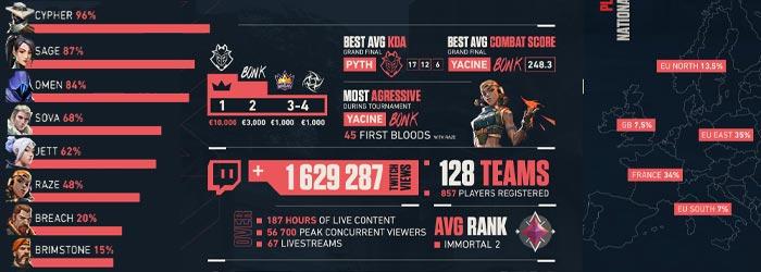 Infographie : Les Stats de la Mandatory.GG Cup - valorant news esports mandatorycup infographie vignette - Mandatory.gg