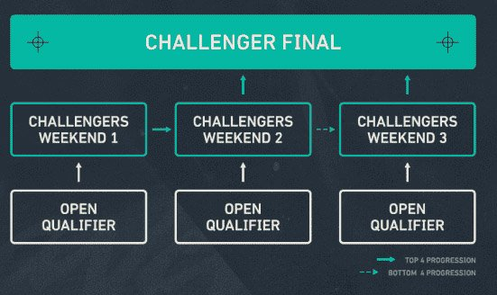 Valorant Challengers & Masters Format