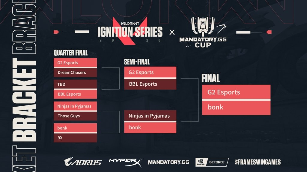 Ignition Series x Mandatory.GG Cup: Final Bracket
