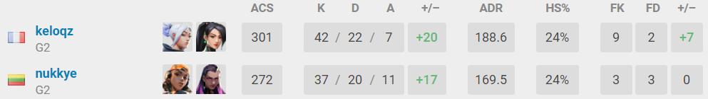 G2 Esports met fin à la série de victoires de Sentinels ! - valorant esport mastersberlin g2sentinels keloqz - Mandatory.gg