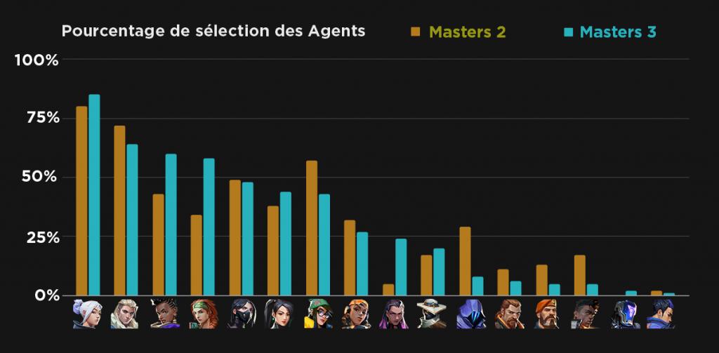Taux de sélection des Agents aux Masters 2 et 3